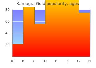 kamagra gold 100mg with amex