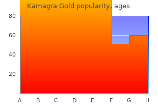 kamagra gold 100 mg low price