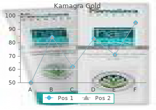generic 100 mg kamagra gold overnight delivery
