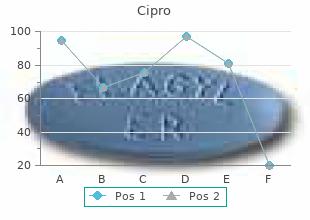cipro 500 mg sale