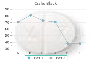 cialis black 800mg for sale