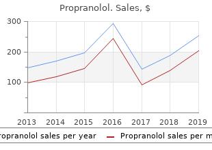 cheap 80mg propranolol