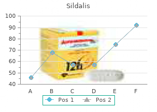 cheap sildalis 120 mg fast delivery
