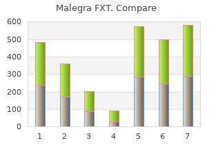 140 mg malegra fxt for sale