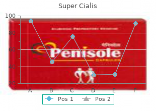 buy super cialis 80 mg