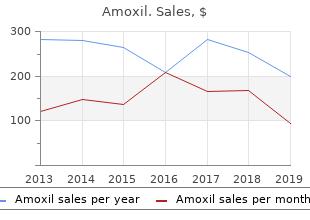 buy 500mg amoxil free shipping