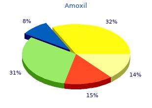 amoxil 250mg online