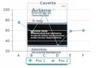 caverta 100mg mastercard
