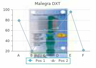 cheap malegra dxt 130 mg amex