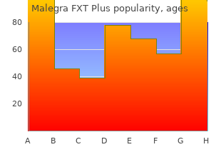 buy malegra fxt plus 160 mg low price