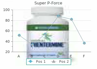 purchase 160 mg super p-force visa