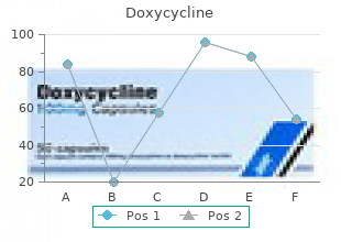 doxycycline 200mg fast delivery