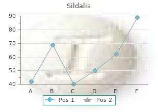 order sildalis 120 mg line