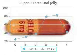 generic super p-force oral jelly 160mg fast delivery