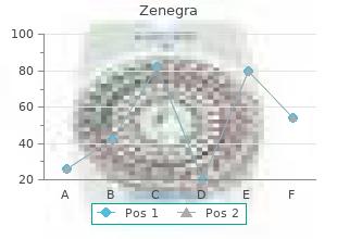 quality zenegra 100mg