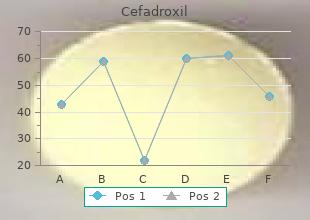 cheap cefadroxil 250mg with mastercard