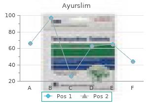 order cheapest ayurslim