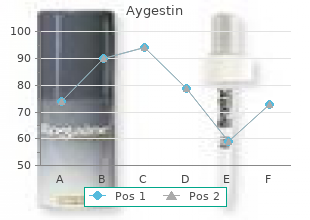 order generic aygestin line