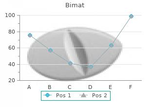 buy bimat in india