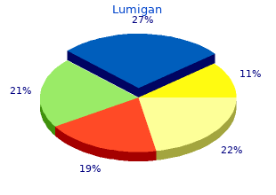 order lumigan online pills