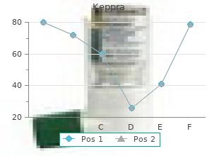 keppra 250 mg otc