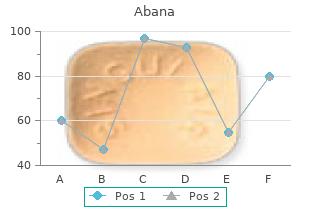 buy abana without prescription