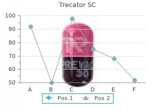 order trecator sc us