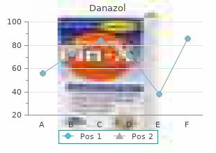 best buy danazol