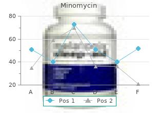 purchase cheapest minomycin