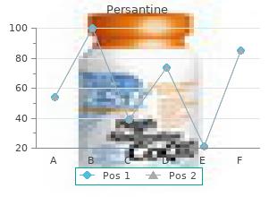 purchase persantine 100 mg with visa