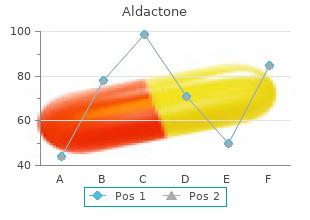 purchase aldactone 25mg line