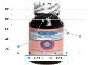 prinivil 5 mg low price